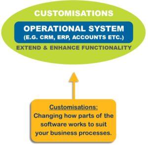 CRM customisation