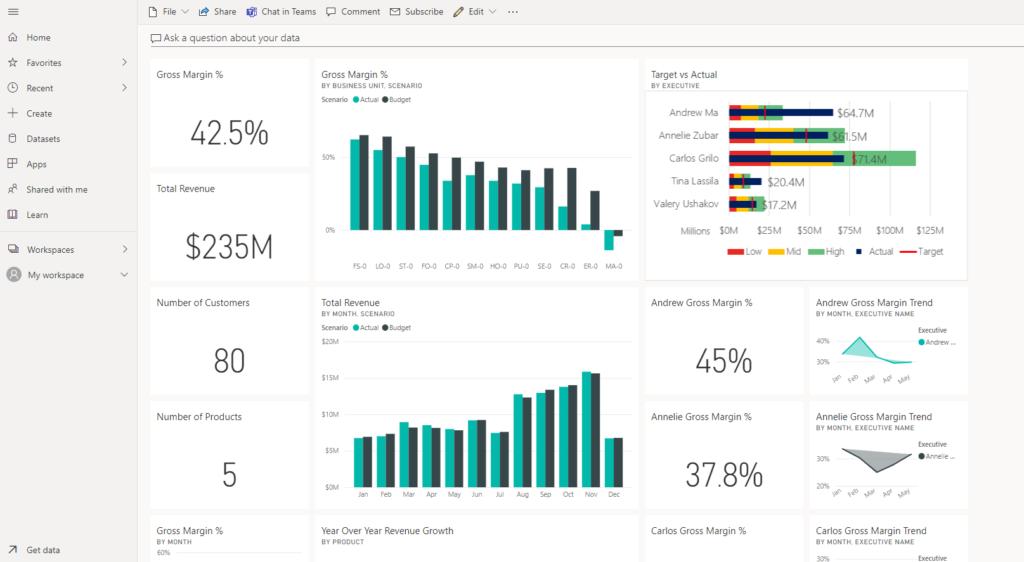 Power BI dashboard screenshot