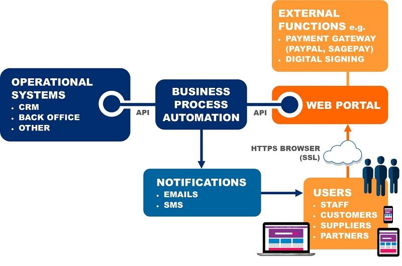 What are web portals